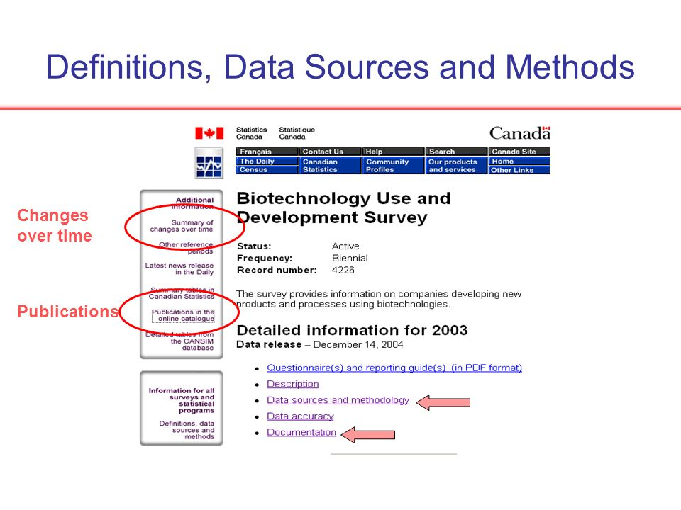 Definitions, Data Sources and Methods Changes over time Publications