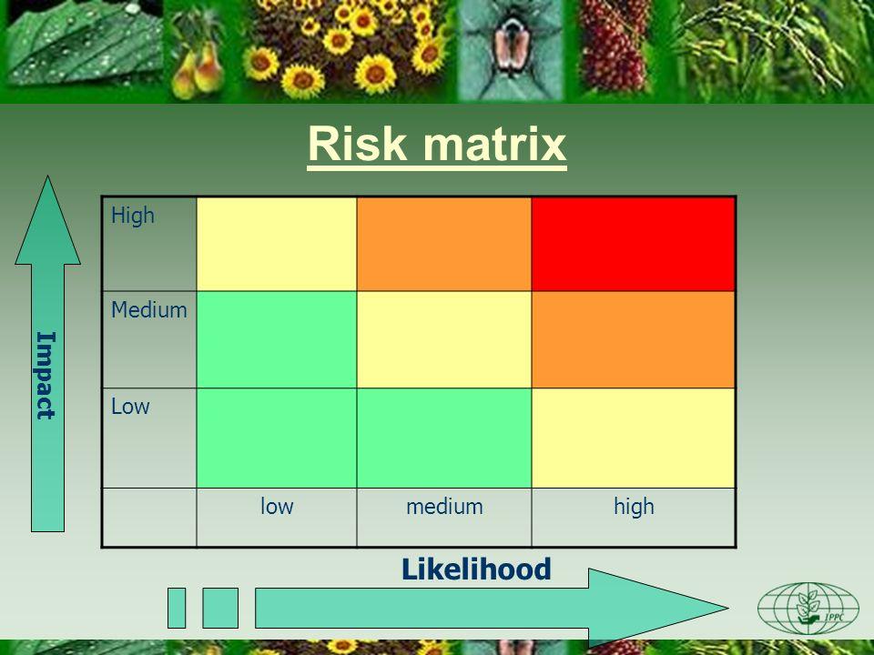 Risk matrix High Medium Low lowmediumhigh Likelihood Impact