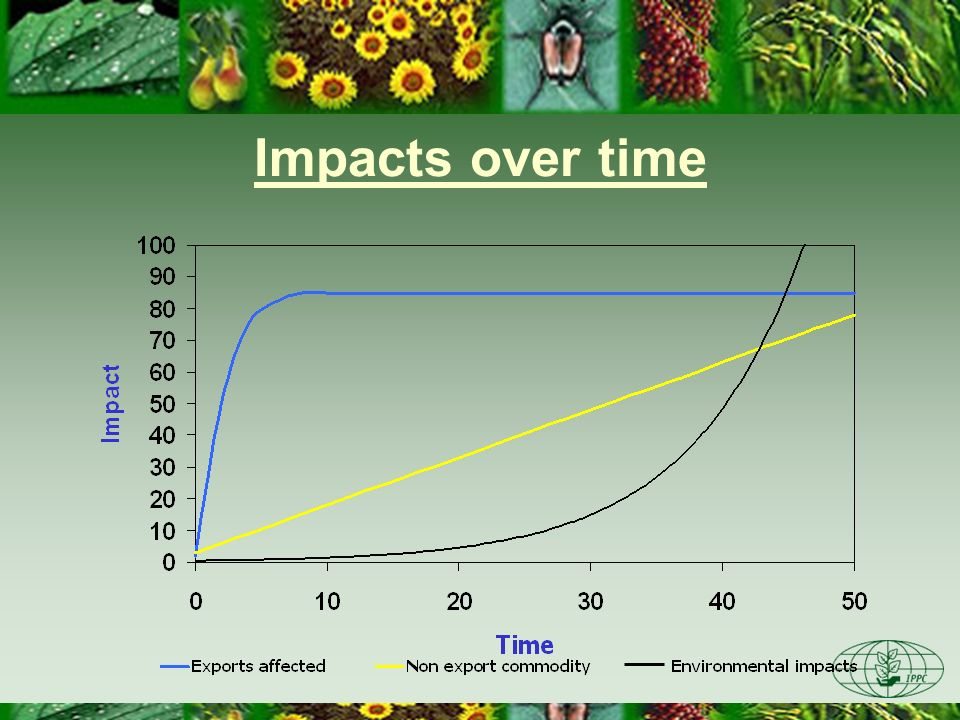 Impacts over time