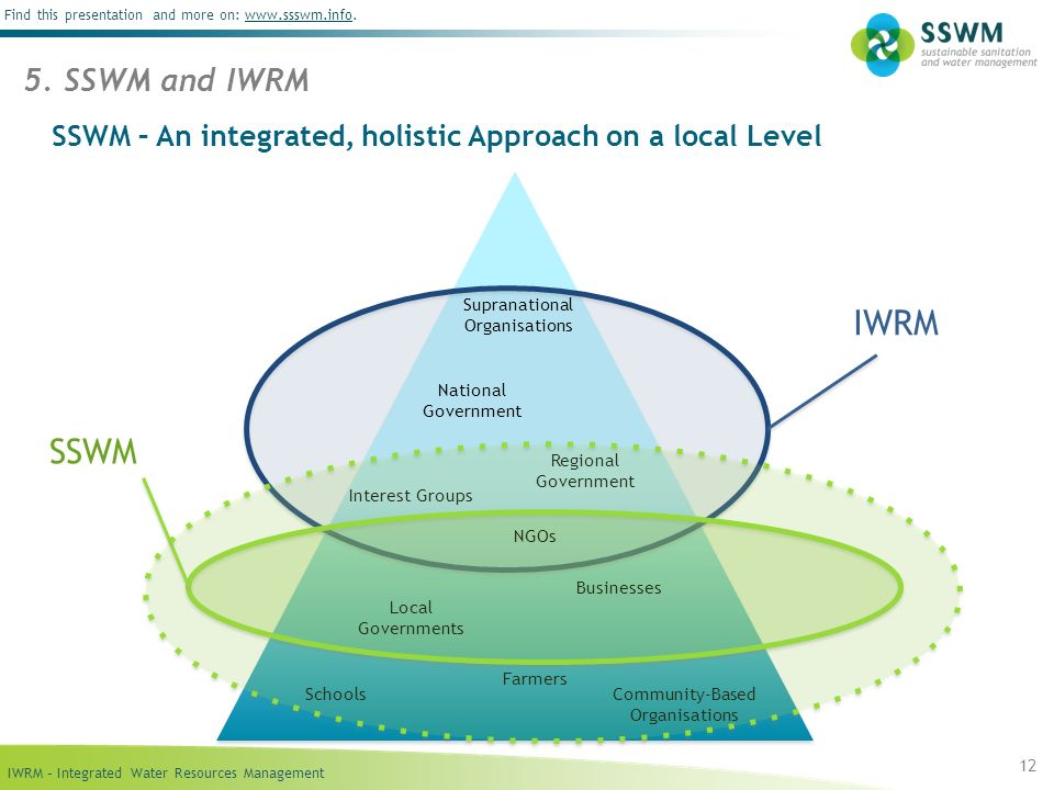 IWRM – Integrated Water Resources Management Find this presentation and more on: www.ssswm.info.www.ssswm.info SSWM – An integrated, holistic Approach