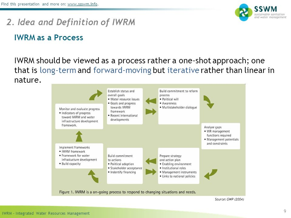 IWRM – Integrated Water Resources Management Find this presentation and more on: www.ssswm.info.www.ssswm.info IWRM as a Process IWRM should be viewed as a process rather a one-shot approach; one that is long-term and forward-moving but iterative rather than linear in nature.