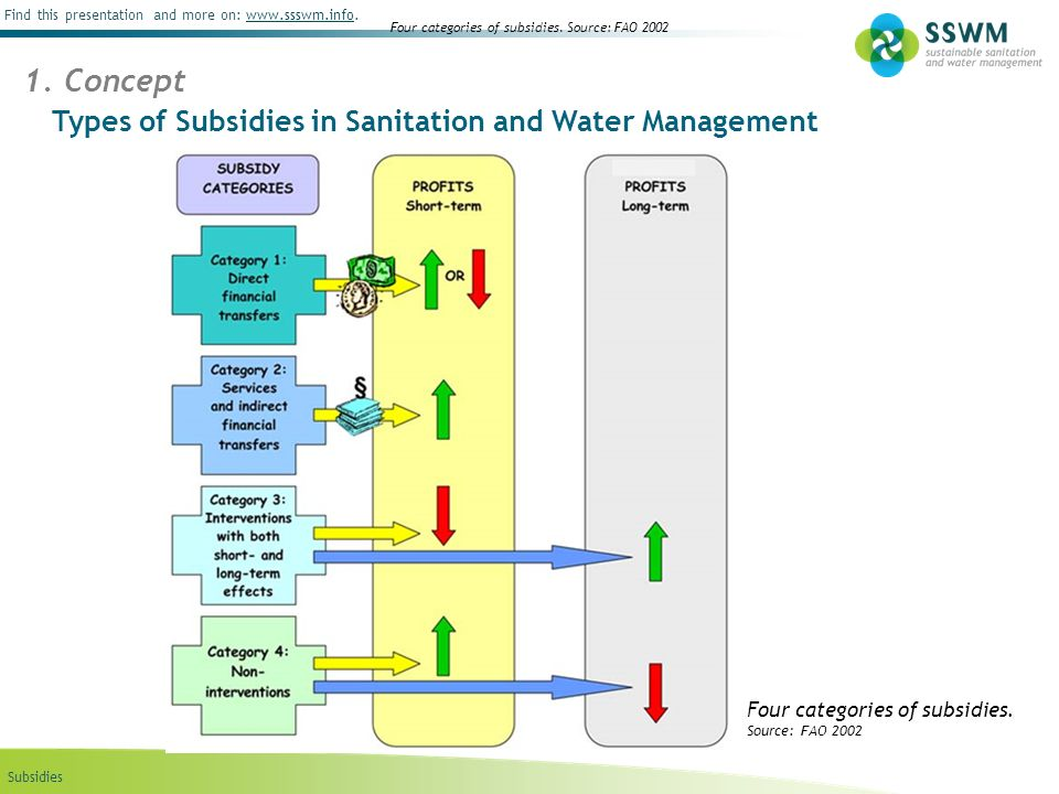 Subsidies Find this presentation and more on: www.ssswm.info.www.ssswm.info Types of Subsidies in Sanitation and Water Management 1.