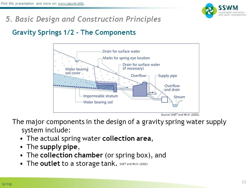 Springs Find this presentation and more on: www.ssswm.info.www.ssswm.info Gravity Springs 1/2 - The Components The major components in the design of a