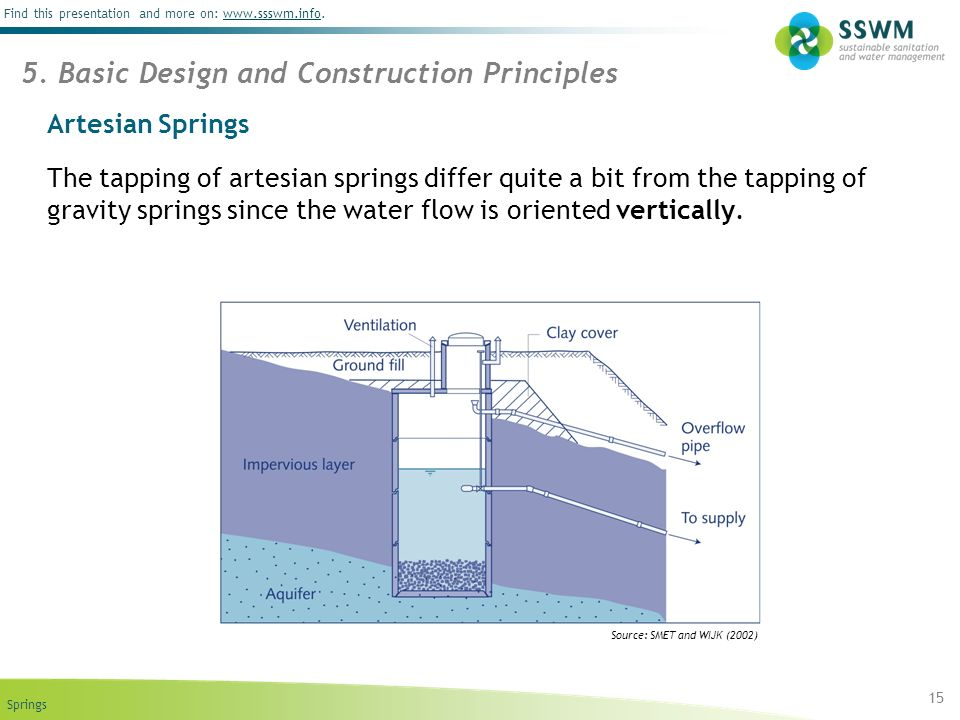 Springs Find this presentation and more on: www.ssswm.info.www.ssswm.info Artesian Springs The tapping of artesian springs differ quite a bit from the