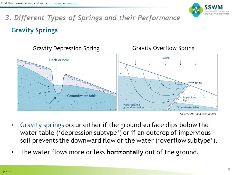 Find this presentation and more on: www.ssswm.info.www.ssswm.info Gravity Springs Gravity springs occur either if the ground surface dips below the wa
