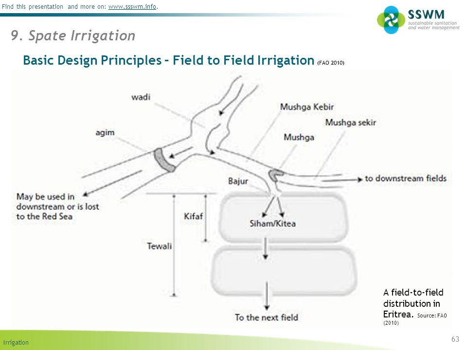 Irrigation Find this presentation and more on: www.ssswm.info.www.ssswm.info Basic Design Principles – Field to Field Irrigation (FAO 2010) 63 9. Spat