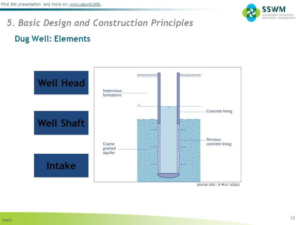 Wells Find this presentation and more on: www.ssswm.info.www.ssswm.info Dug Well: Elements 10 5. Basic Design and Construction Principles Source: SMET