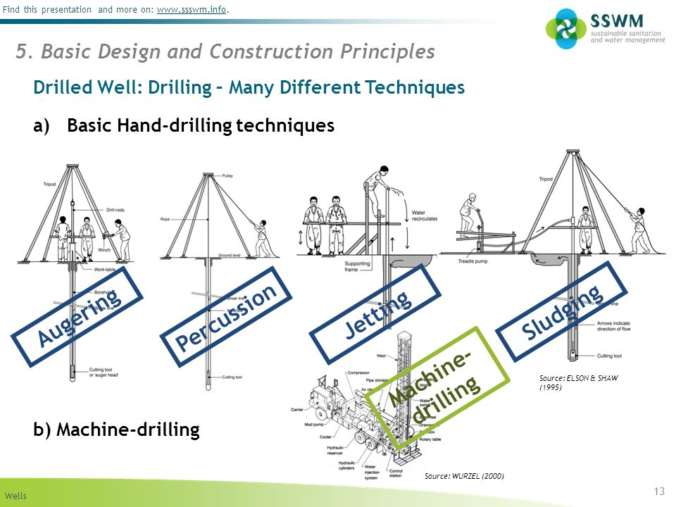 Wells Find this presentation and more on: www.ssswm.info.www.ssswm.info Drilled Well: Drilling – Many Different Techniques a)Basic Hand-drilling techn