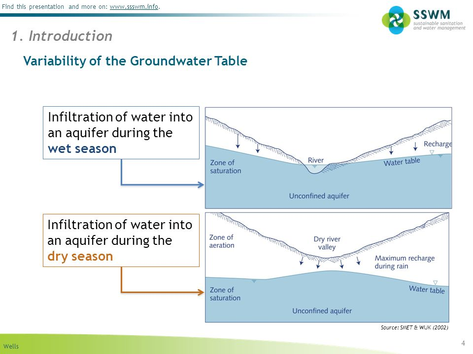Wells Find this presentation and more on: www.ssswm.info.www.ssswm.info Variability of the Groundwater Table 4 1.