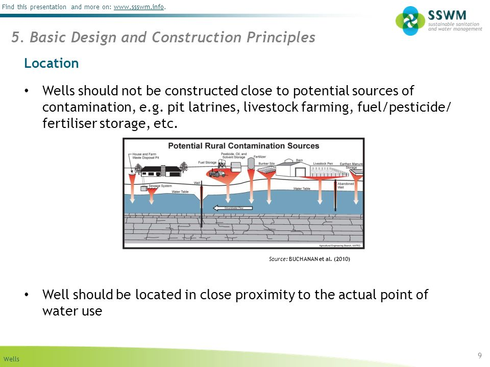 Wells Find this presentation and more on: www.ssswm.info.www.ssswm.info Location Wells should not be constructed close to potential sources of contamination, e.g.