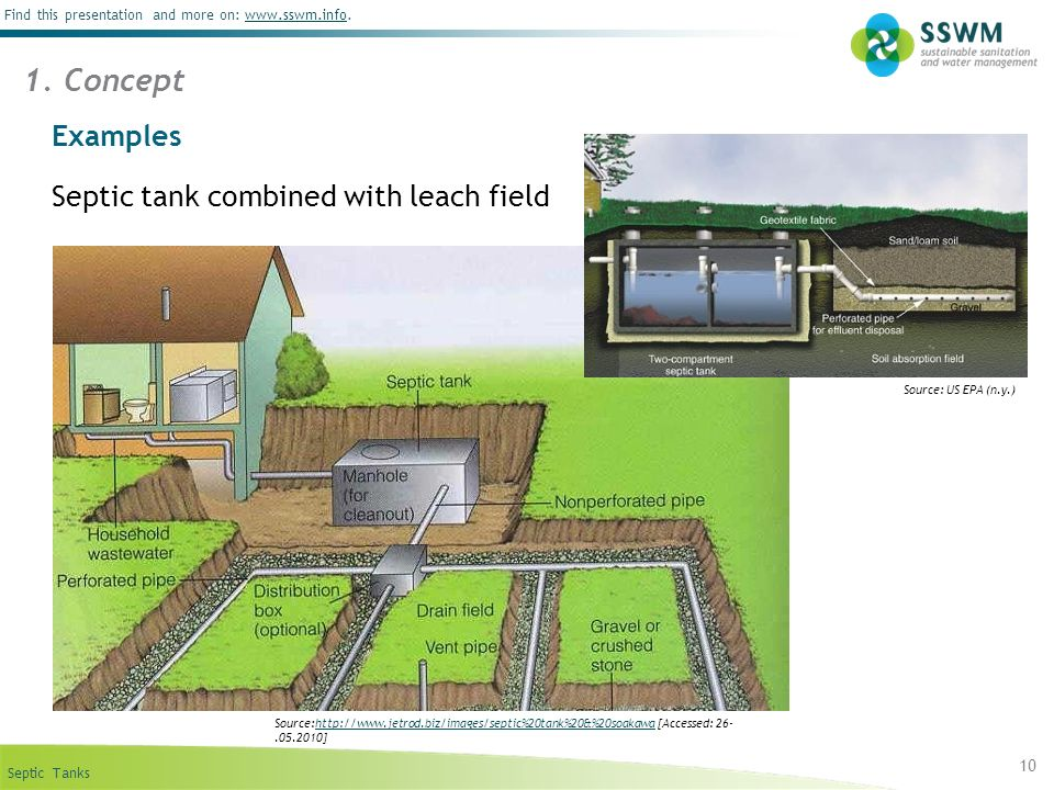 Septic Tanks Find this presentation and more on: www.sswm.info.www.sswm.info 10 Examples Septic tank combined with leach field 1. Concept Source:http: