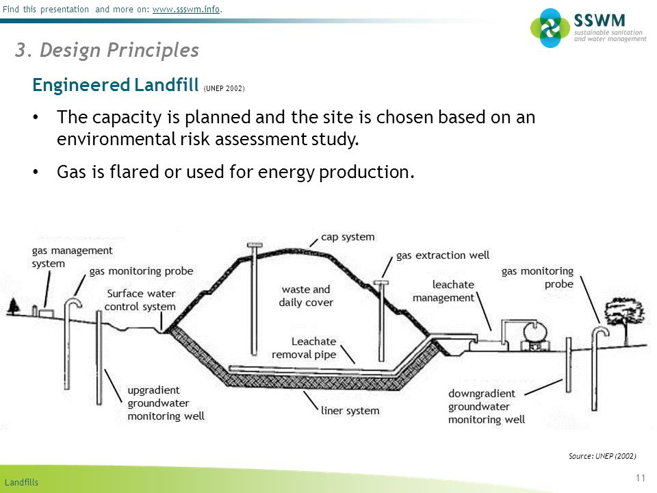 Landfills Find this presentation and more on: www.ssswm.info.www.ssswm.info Engineered Landfill (UNEP 2002) The capacity is planned and the site is ch