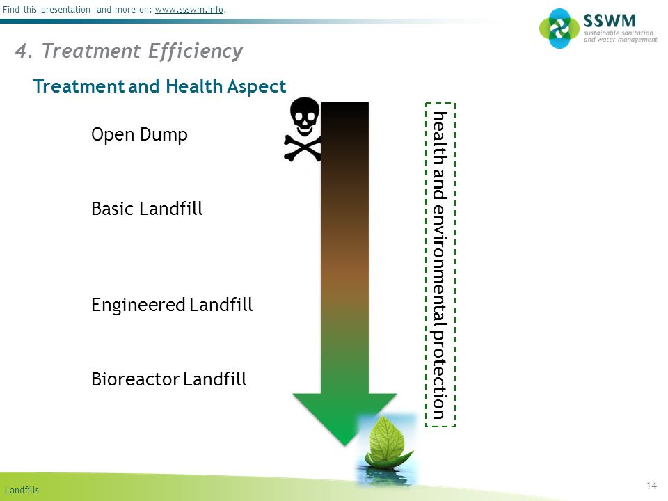 Landfills Find this presentation and more on: www.ssswm.info.www.ssswm.info Treatment and Health Aspect 14 4. Treatment Efficiency Open Dump Basic Lan