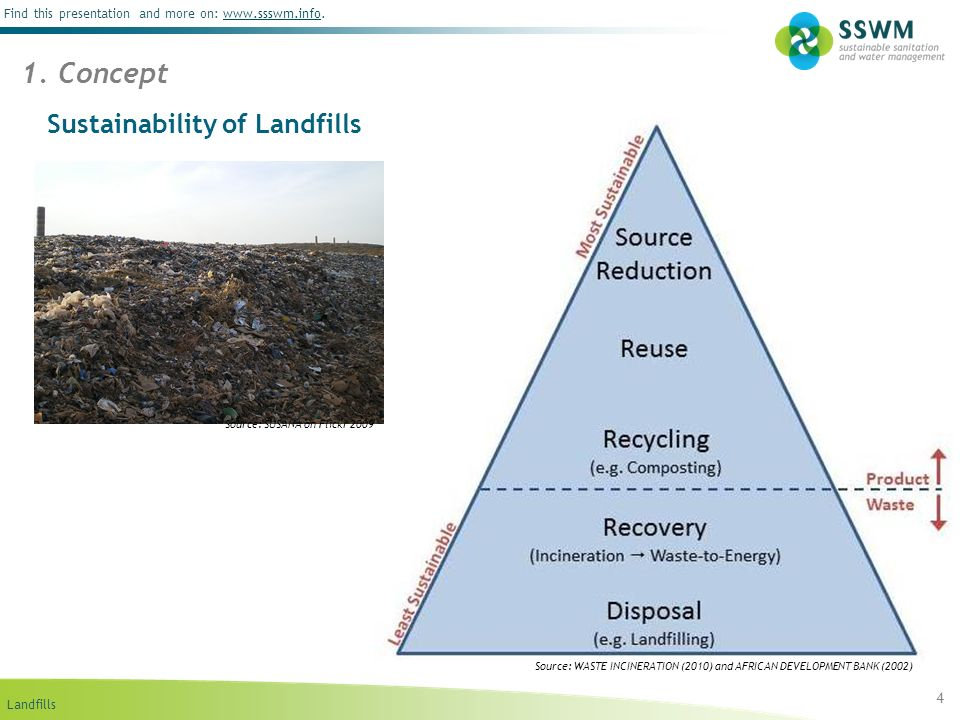 Landfills Find this presentation and more on: www.ssswm.info.www.ssswm.info Treatment and Health Aspect 15 4.