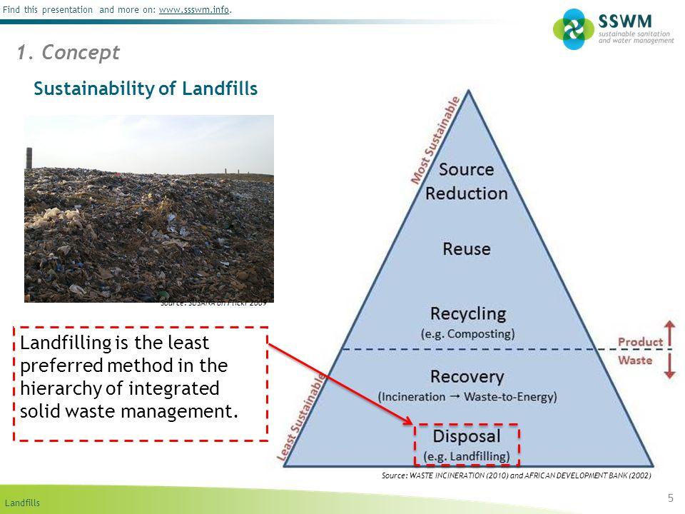 Landfills Find this presentation and more on: www.ssswm.info.www.ssswm.info 16 5.