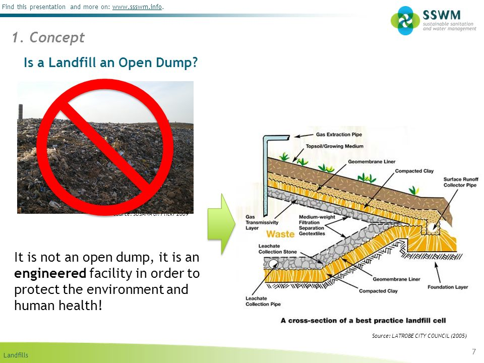 Landfills Find this presentation and more on: www.ssswm.info.www.ssswm.info Advantages: An effective disposal method if well-managed.