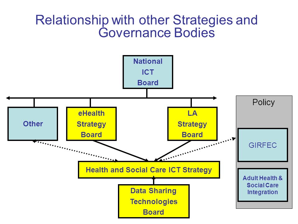Policy Relationship with other Strategies and Governance Bodies National ICT Board GIRFEC LA Strategy Board Other eHealth Strategy Board Health and Social Care ICT Strategy Data Sharing Technologies Board Adult Health & Social Care Integration