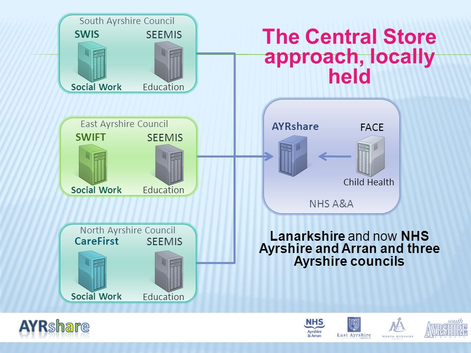 AYRshare NHS A&A South Ayrshire Council SWIS SEEMIS Social Work Education East Ayrshire Council SWIFT SEEMIS Social Work Education North Ayrshire Coun