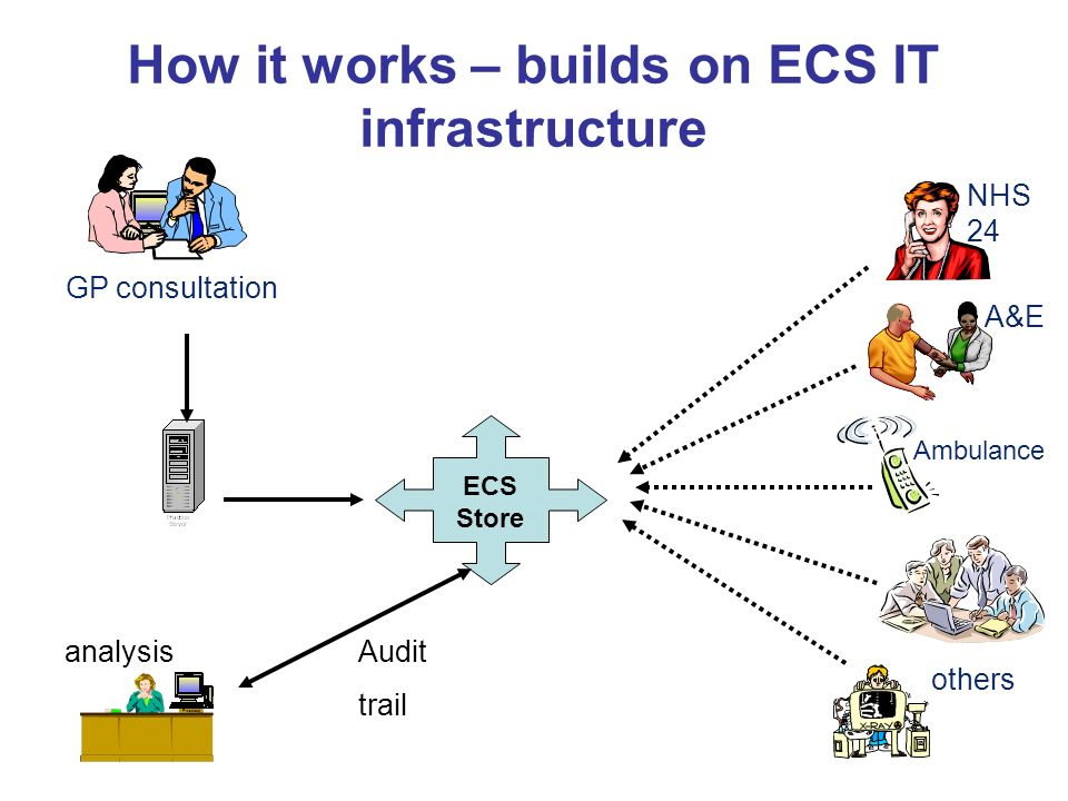How it works – builds on ECS IT infrastructure ECS Store NHS 24 A&E Ambulance others Audit trail analysis GP consultation