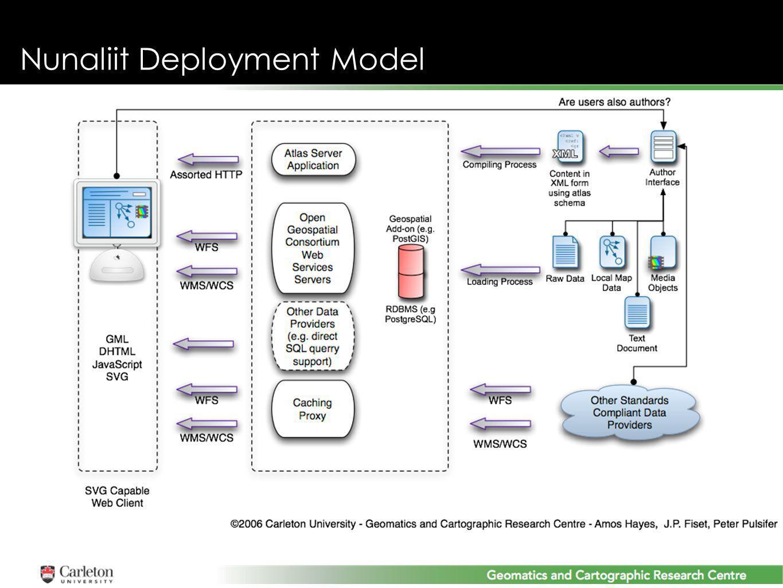 Nunaliit Deployment Model