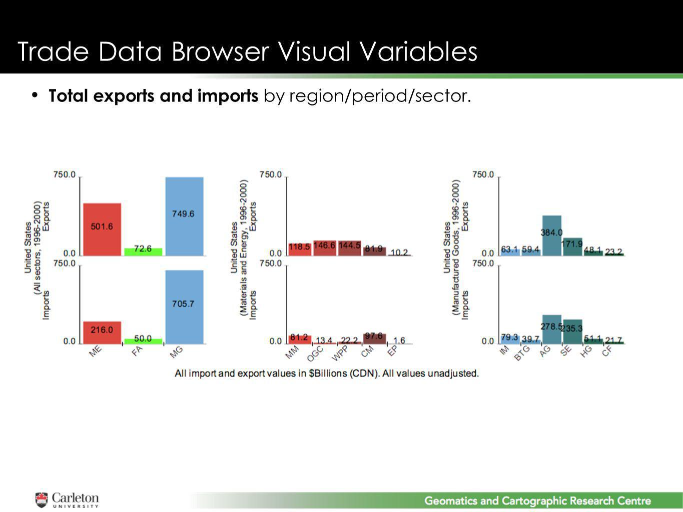 Trade Data Browser Visual Variables Total exports and imports by region/period/sector.