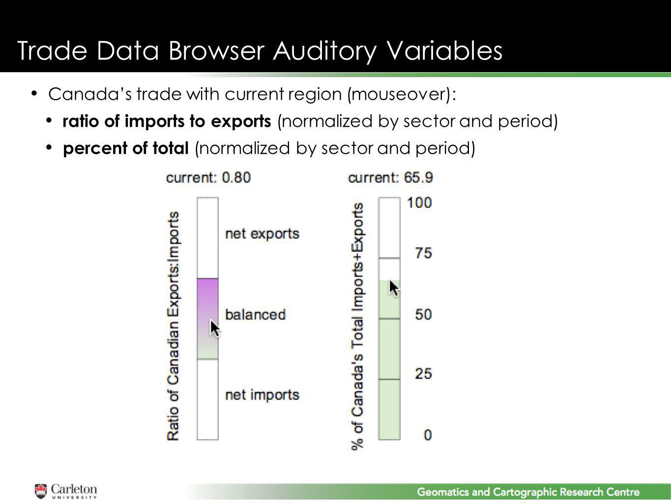 Trade Data Browser Auditory Variables Canadas trade with current region (mouseover): ratio of imports to exports (normalized by sector and period) percent of total (normalized by sector and period)