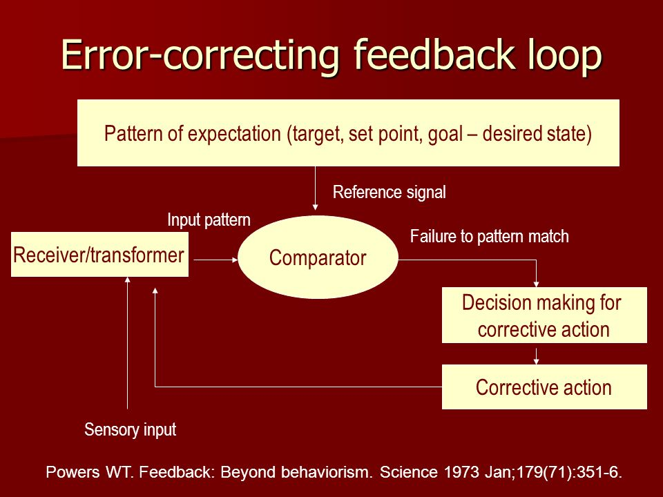 Error-correcting feedback loop Receiver/transformer Comparator Pattern of expectation (target, set point, goal – desired state) Failure to pattern match Decision making for corrective action Input pattern Corrective action Sensory input Reference signal Powers WT.