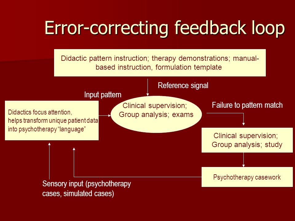 Error-correcting feedback loop Didactics focus attention, helps transform unique patient data into psychotherapy language Clinical supervision; Group analysis; exams Didactic pattern instruction; therapy demonstrations; manual- based instruction, formulation template Failure to pattern match Clinical supervision; Group analysis; study Input pattern Psychotherapy casework Sensory input (psychotherapy cases, simulated cases) Reference signal