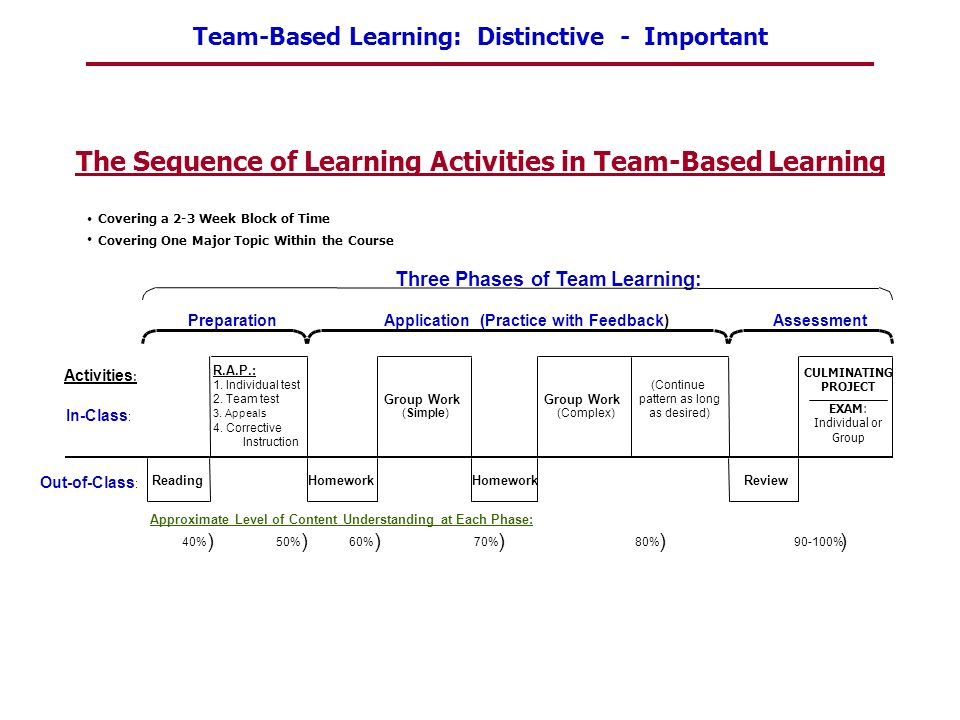 Team-Based Learning: Distinctive - Important Covering a 2-3 Week Block of Time Covering One Major Topic Within the Course Three Phases of Team Learnin