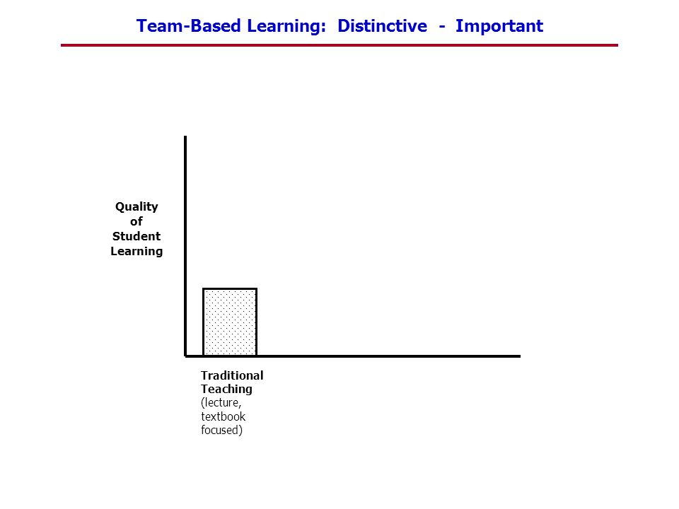 Team-Based Learning: Distinctive - Important Quality of Student Learning Traditional Teaching (lecture, textbook focused)