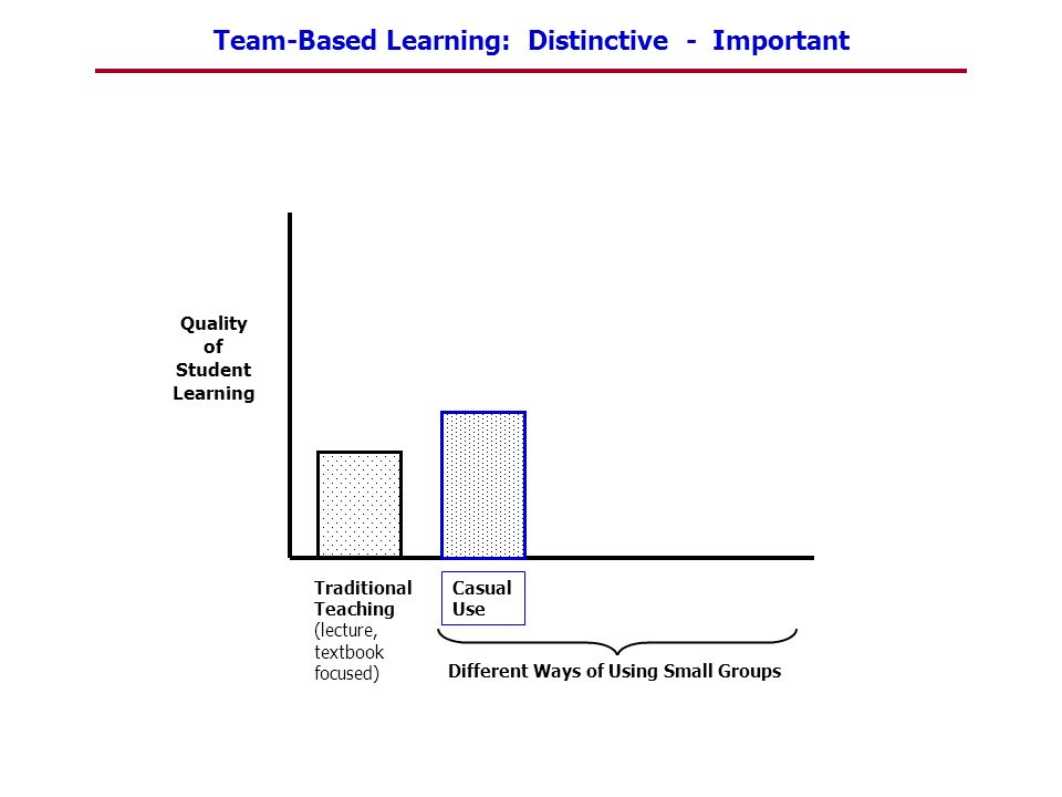 Team-Based Learning: Distinctive - Important Quality of Student Learning Traditional Teaching (lecture, textbook focused) Casual Use Different Ways of