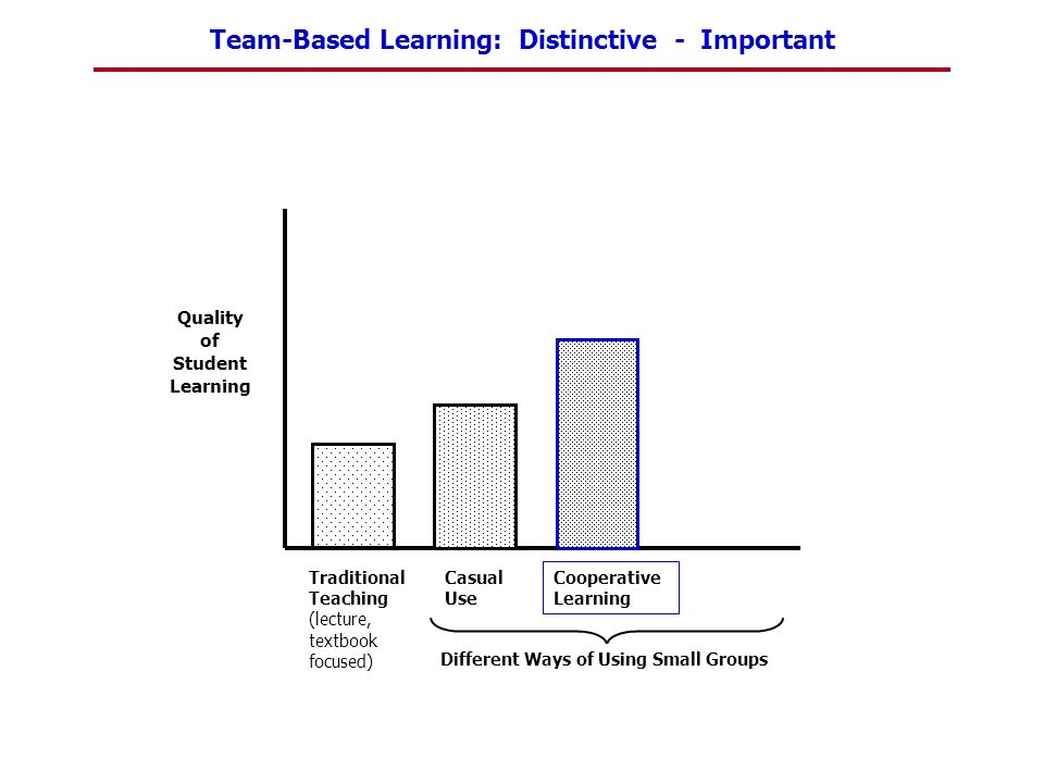 Team-Based Learning: Distinctive - Important Quality of Student Learning Traditional Teaching (lecture, textbook focused) Casual Use Cooperative Learn