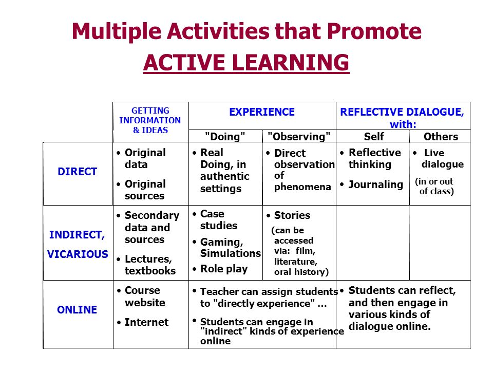 Multiple Activities that Promote ACTIVE LEARNING Lectures, textbooks Case studies Gaming, Simulations Role play Stories (can be accessed via: film, li