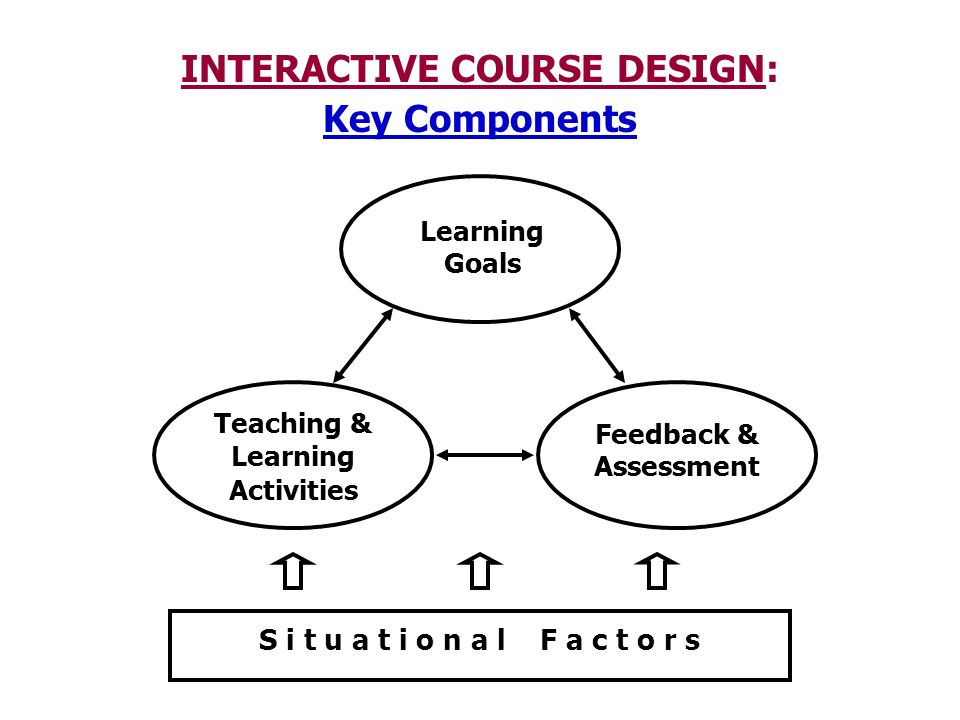 S i t u a t i o n a l F a c t o r s INTERACTIVE COURSE DESIGN: Key Components Learning Goals Feedback & Assessment Teaching & Learning Activities