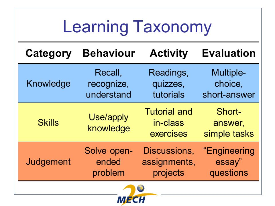 Learning Taxonomy CategoryBehaviourActivityEvaluation Knowledge Recall, recognize, understand Readings, quizzes, tutorials Multiple- choice, short-answer Skills Use/apply knowledge Tutorial and in-class exercises Short- answer, simple tasks Judgement Solve open- ended problem Discussions, assignments, projects Engineering essay questions
