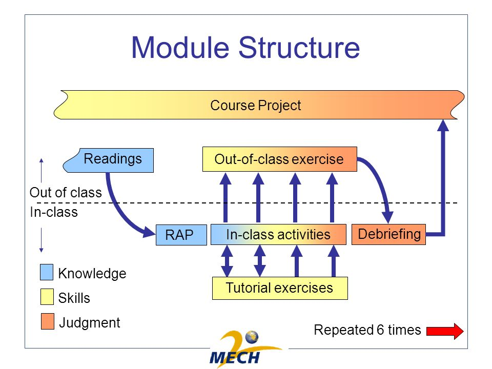 Module Structure Readings RAP Course Project In-class activities Out-of-class exercise Debriefing In-class Out of class Tutorial exercises Knowledge Skills Judgment Repeated 6 times