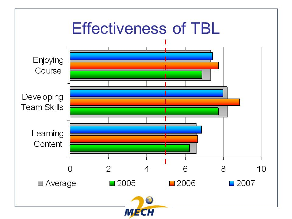 Effectiveness of TBL
