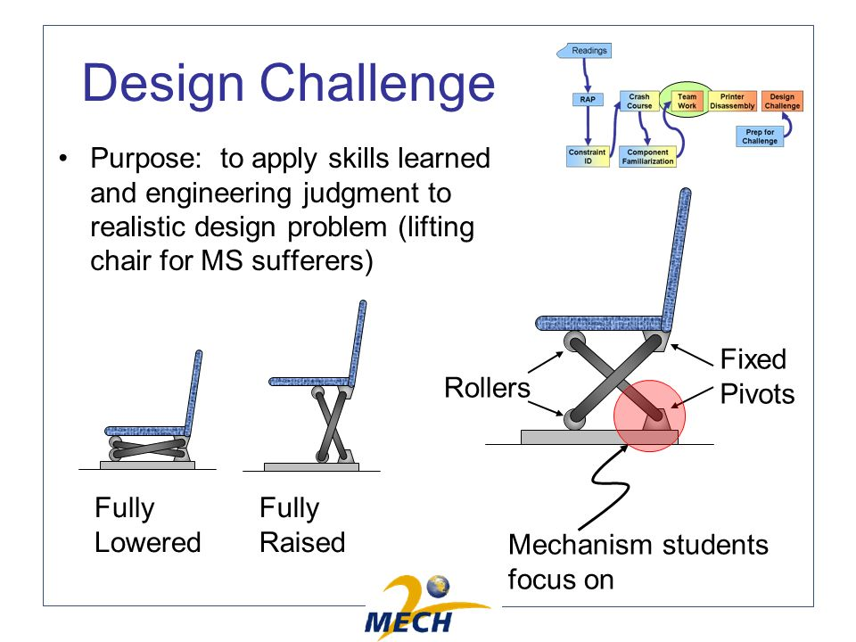 Design Challenge Purpose: to apply skills learned and engineering judgment to realistic design problem (lifting chair for MS sufferers) Fixed Pivots Rollers Fully Lowered Fully Raised Mechanism students focus on