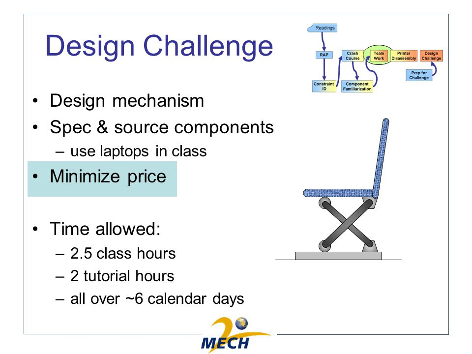 Design Challenge Design mechanism Spec & source components –use laptops in class Minimize price Time allowed: –2.5 class hours –2 tutorial hours –all over ~6 calendar days