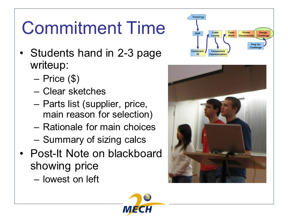 Commitment Time Students hand in 2-3 page writeup: –Price ($) –Clear sketches –Parts list (supplier, price, main reason for selection) –Rationale for main choices –Summary of sizing calcs Post-It Note on blackboard showing price –lowest on left