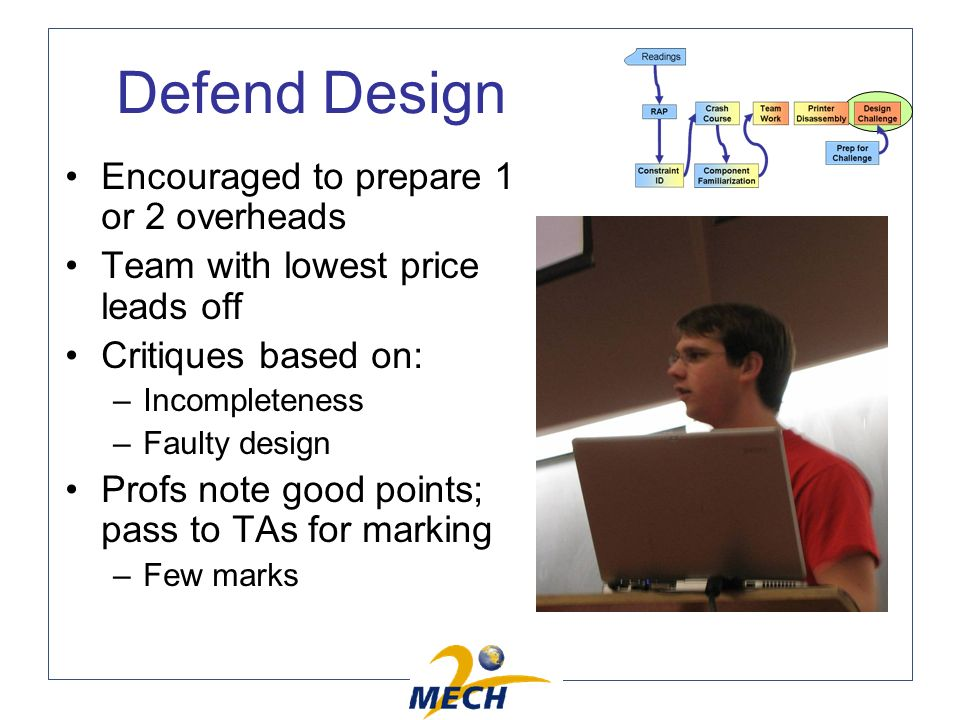 Defend Design Encouraged to prepare 1 or 2 overheads Team with lowest price leads off Critiques based on: –Incompleteness –Faulty design Profs note good points; pass to TAs for marking –Few marks