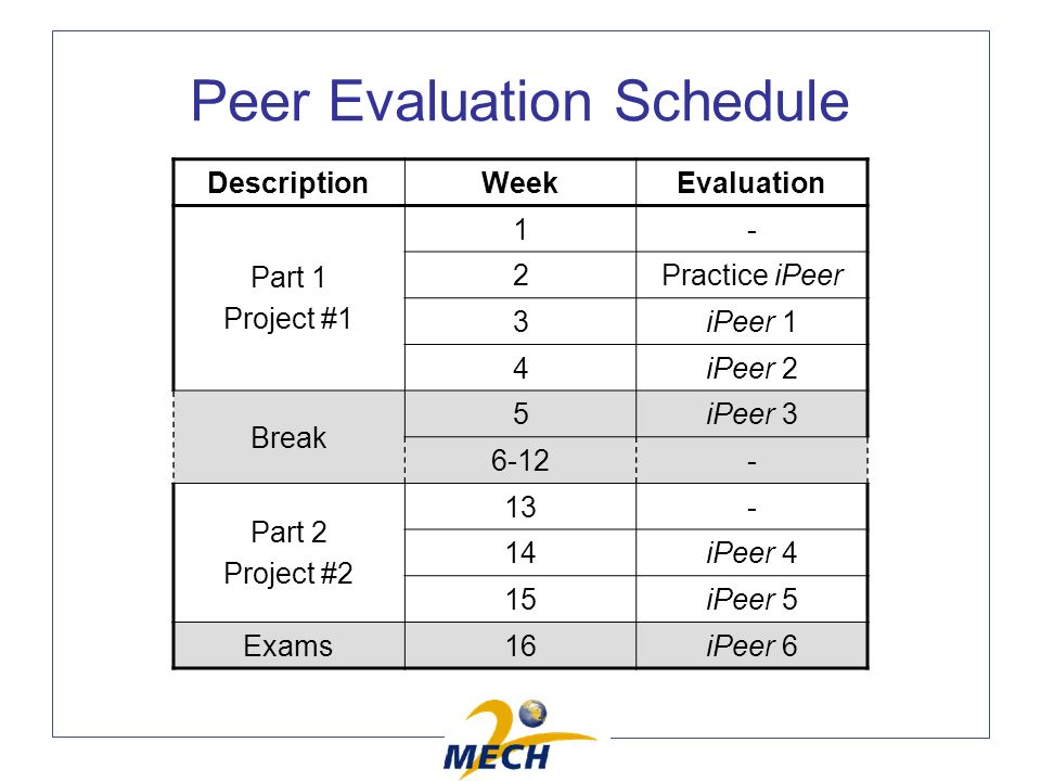 Peer Evaluation Schedule DescriptionWeekEvaluation Part 1 Project #1 1- 2Practice iPeer 3iPeer 1 4iPeer 2 Break 5iPeer 3 6-12- Part 2 Project #2 13- 14iPeer 4 15iPeer 5 Exams16iPeer 6