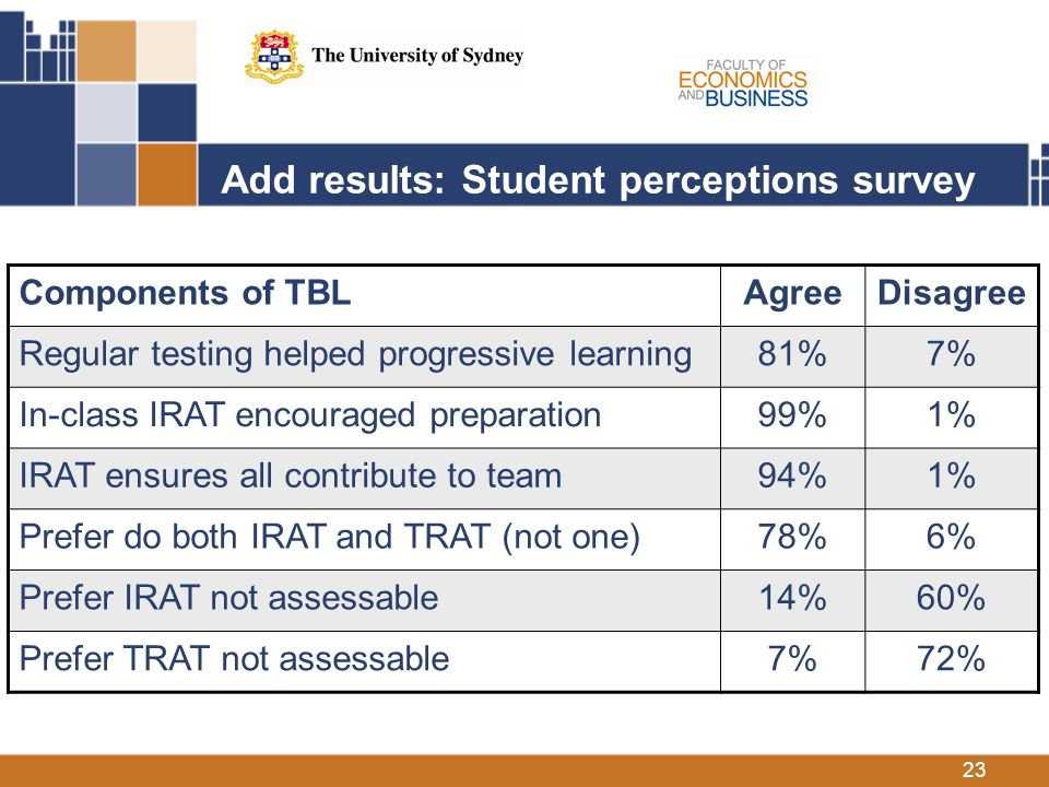 23 Add results: Student perceptions survey Components of TBLAgreeDisagree Regular testing helped progressive learning81%7% In-class IRAT encouraged preparation99%1% IRAT ensures all contribute to team94%1% Prefer do both IRAT and TRAT (not one)78%6% Prefer IRAT not assessable14%60% Prefer TRAT not assessable7%72%