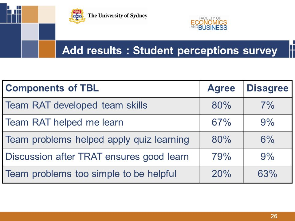 26 Add results : Student perceptions survey Components of TBLAgreeDisagree Team RAT developed team skills80%7% Team RAT helped me learn67%9% Team problems helped apply quiz learning80%6% Discussion after TRAT ensures good learn79%9% Team problems too simple to be helpful20%63%