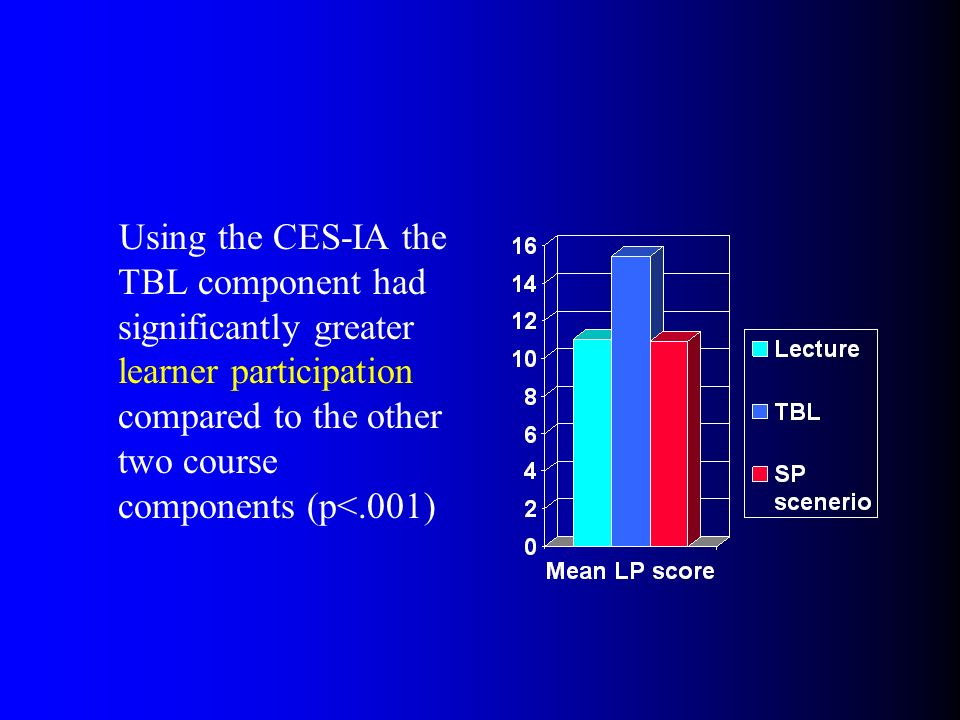 Using the CES-IA the TBL component had significantly greater learner participation compared to the other two course components (p<.001)