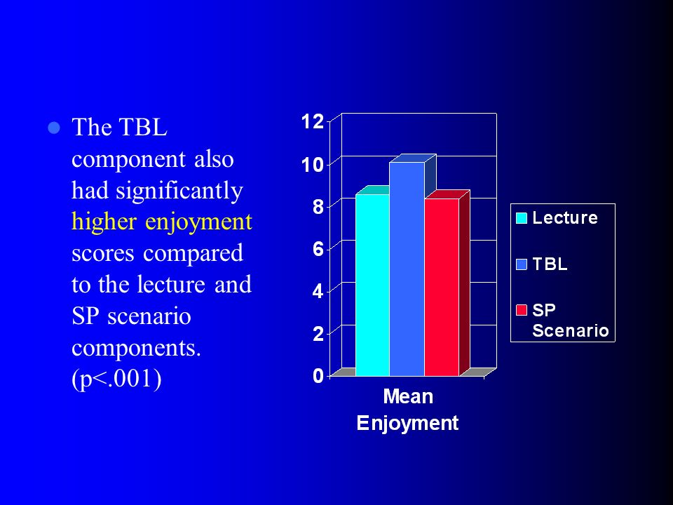 The TBL component also had significantly higher enjoyment scores compared to the lecture and SP scenario components.