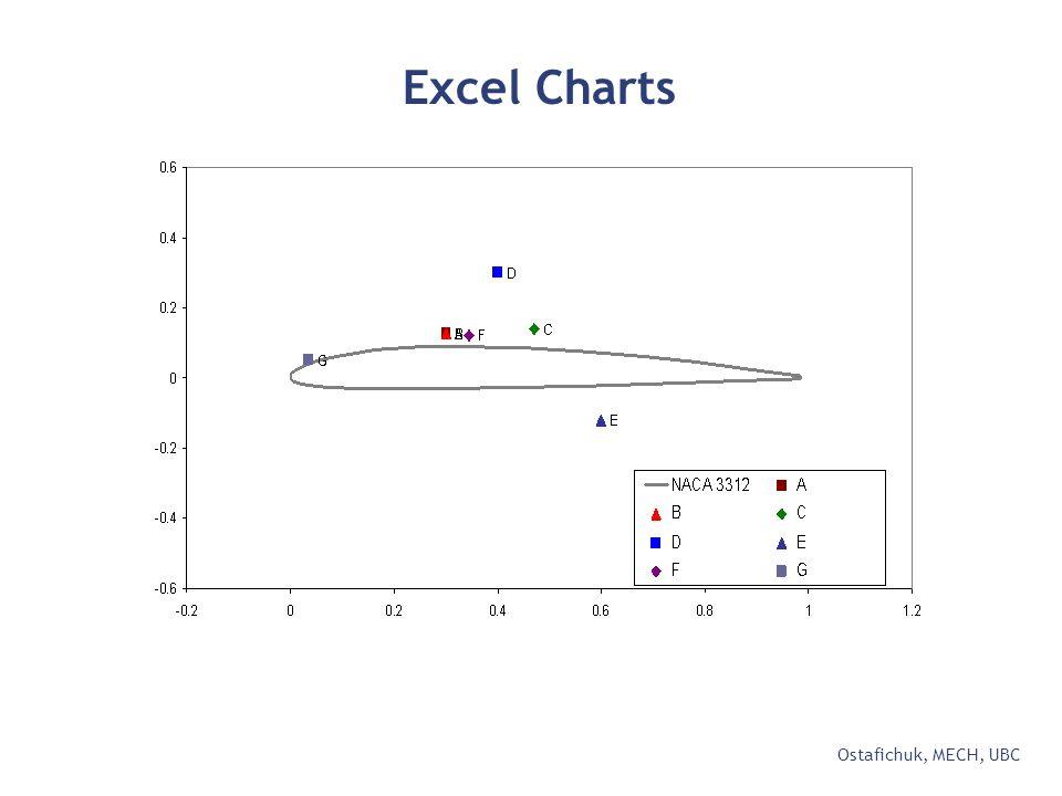 Excel Charts Ostafichuk, MECH, UBC
