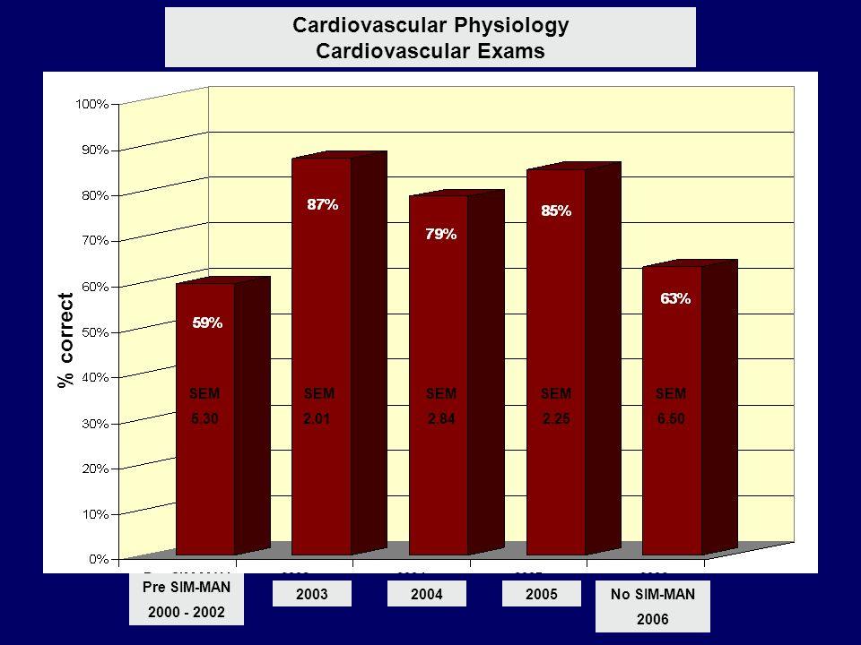 200320042005No SIM-MAN 2006 Pre SIM-MAN 2000 - 2002 SEM 5.30 SEM 2.01 SEM 2.84 SEM 2.25 SEM 6.50 Cardiovascular Physiology Cardiovascular Exams % corr