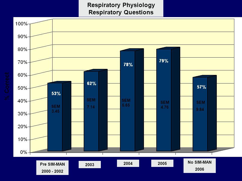 % Correct SEM 3.45 Respiratory Physiology Respiratory Questions SEM 7.14 SEM 5.65 SEM 4.76 SEM 9.84 Pre SIM-MAN 2000 - 2002 2003 20042005 No SIM-MAN 2