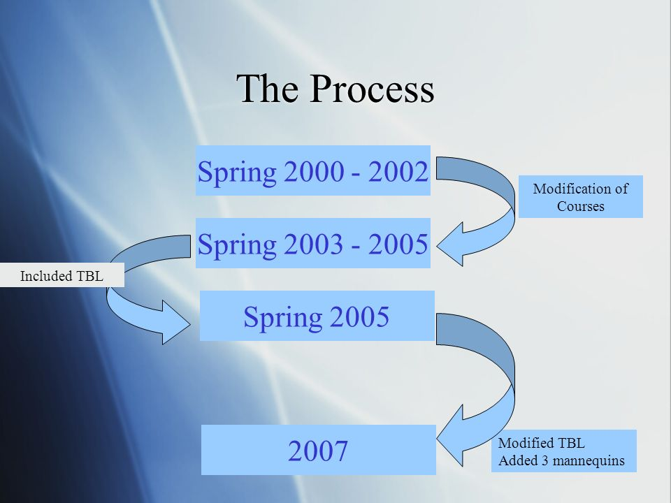 The Process Spring 2000 - 2002 Spring 2003 - 2005 Spring 2005 2007 Modification of Courses Included TBL Modified TBL Added 3 mannequins
